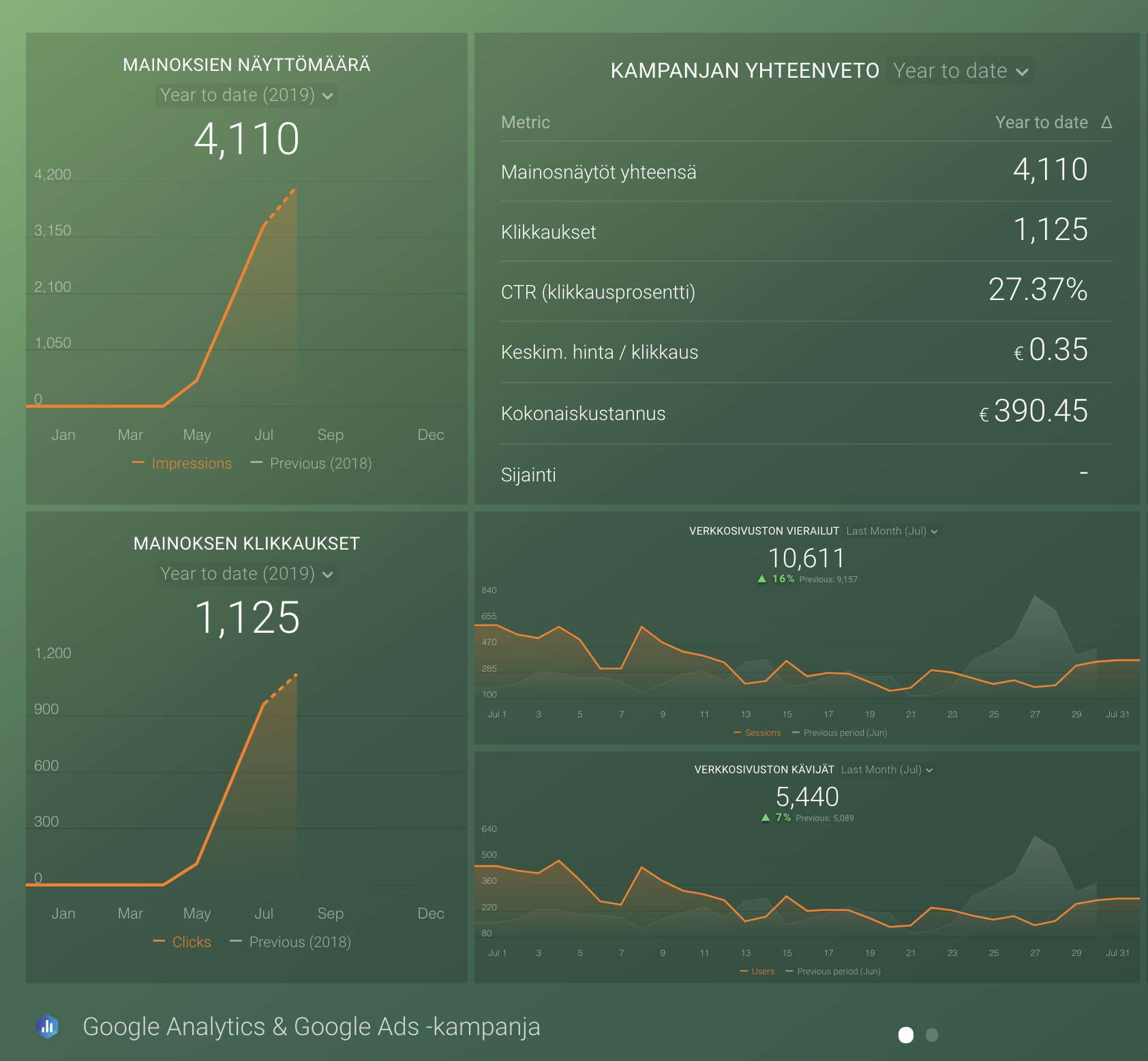 markkinoinnin tuloksien visualisointi