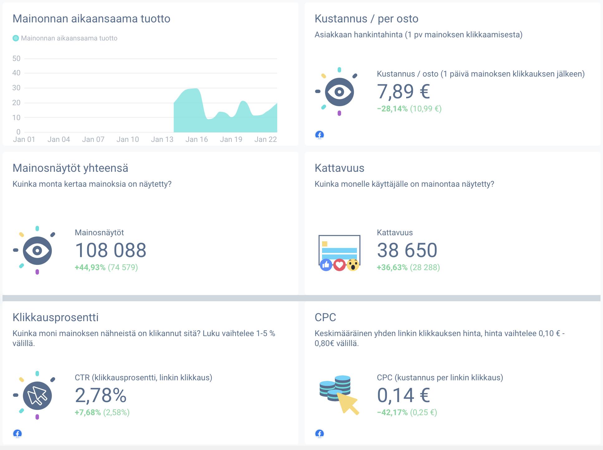 Facebook-mainonnan tulokset ja niiden mittaaminen